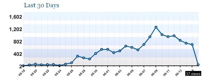 blog-stats-down.jpg
